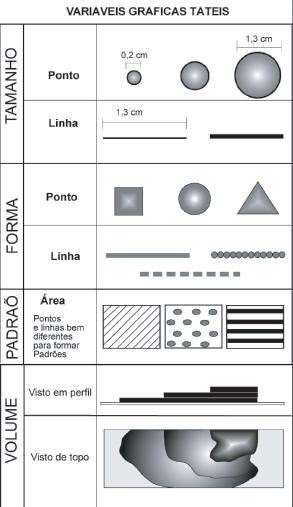 Figura 1 - Variáveis gráficas tácteis