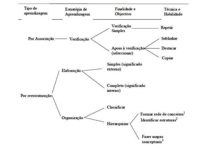 figura Estratégias de aprendizagem