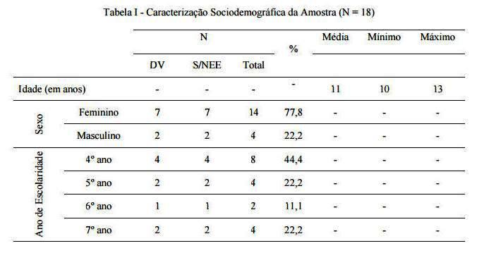 Tabela I