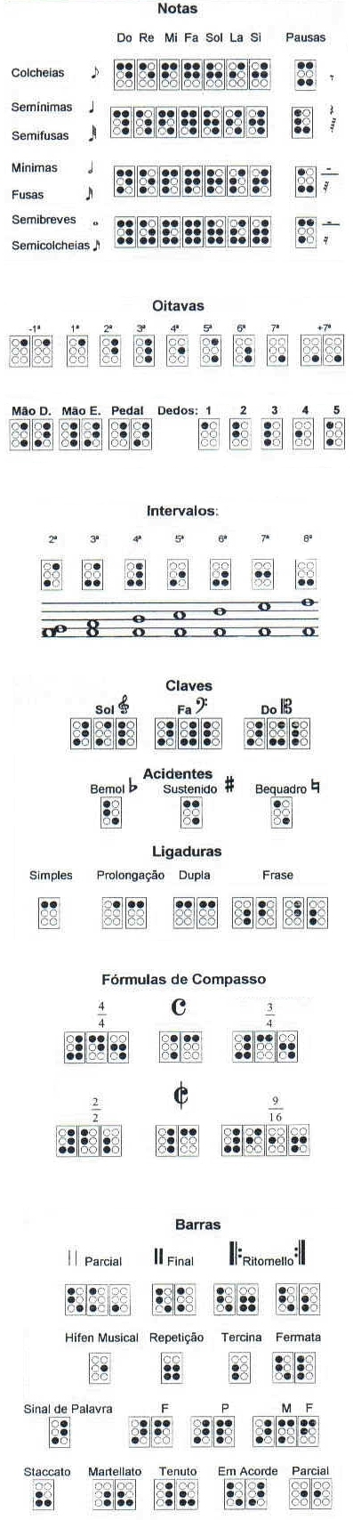 Símbolos da grafia musical braille