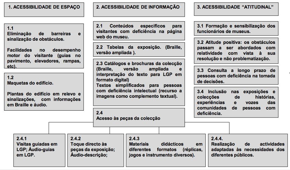 Fig. 1. Conceito de Acessibilidades em Museus